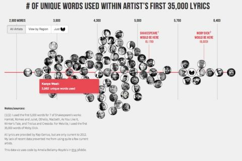 rapper-vocabulary-chart